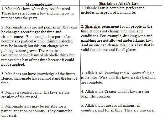 comparison-between-manmade-law-sharia