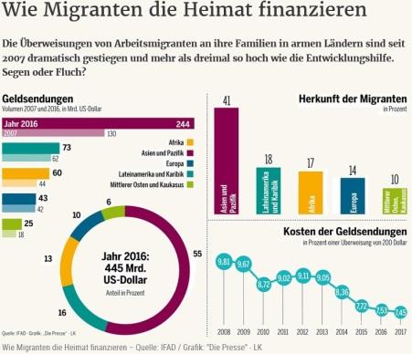 migranten berweisen milliarden in die heimat facts fun news on islam the. Black Bedroom Furniture Sets. Home Design Ideas